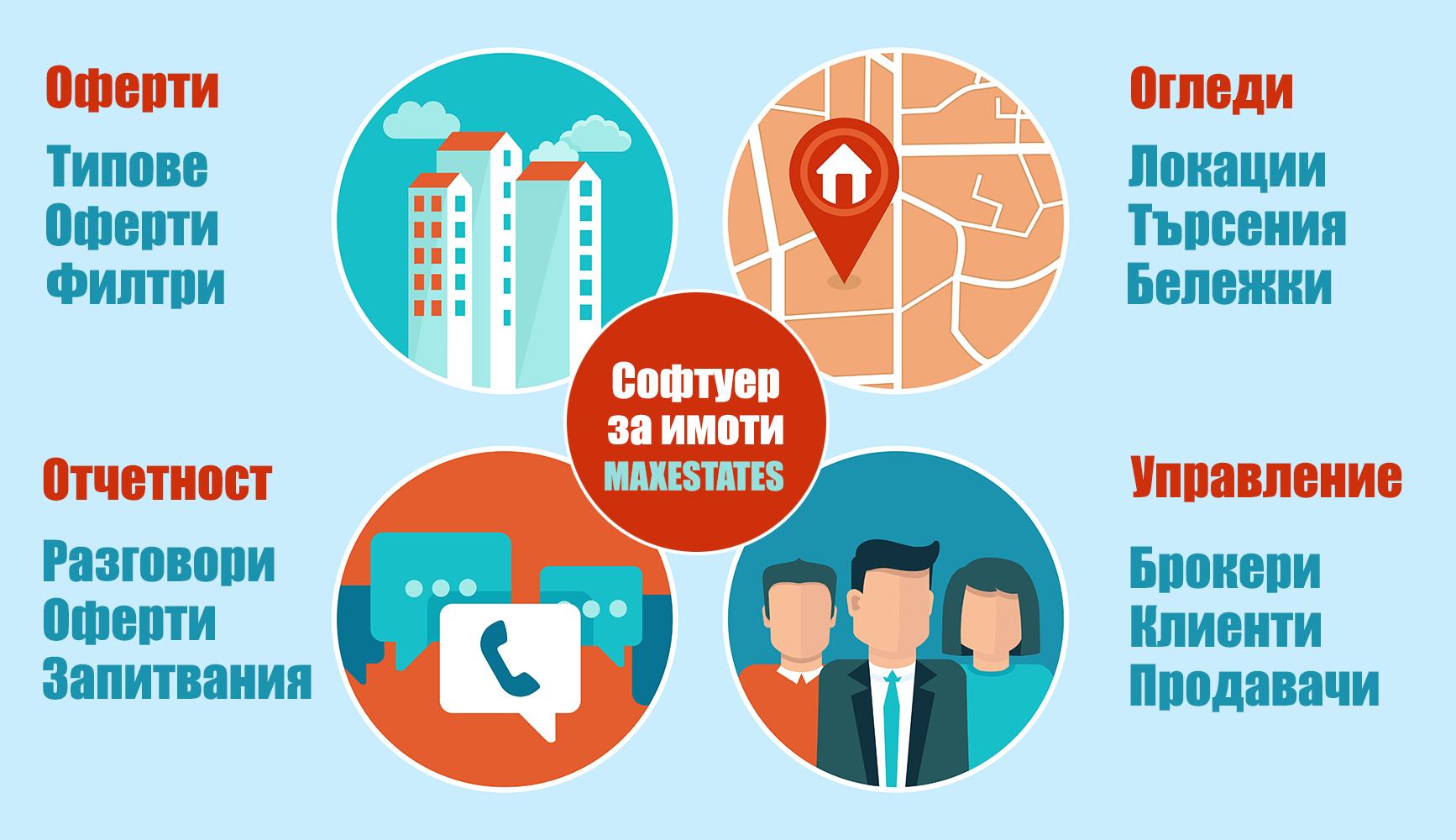 Софтуерна програма за недвижими имоти